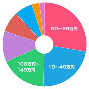 風俗嬢の月収別円グラフ
